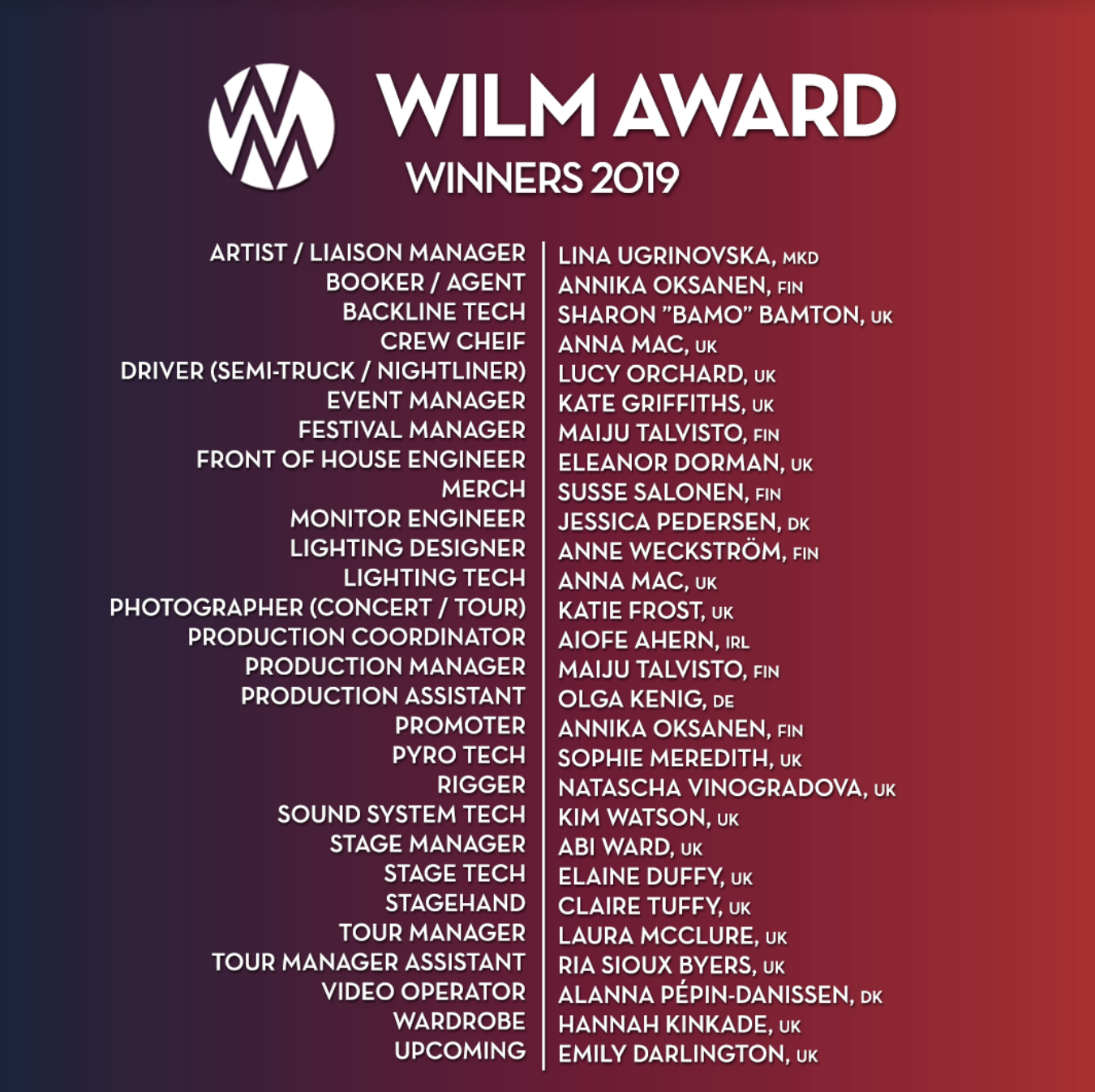WILM Awards 2019
